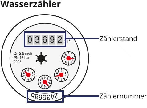 Strom-Zählerstand Melden Visualisierung – GEO Energie Ostalb
